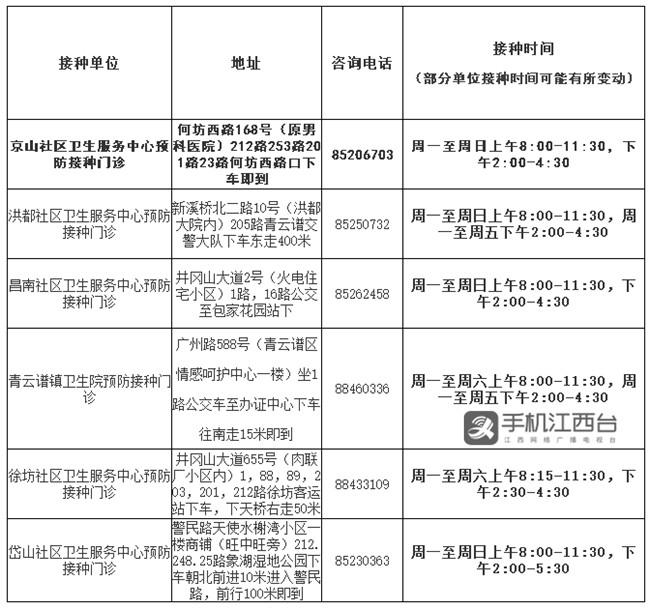 青云谱区各预防接种门诊地址、咨询电话一览表