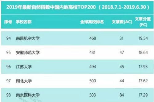 南昌航空大学自然指数最新排名进入全国内地高校百强