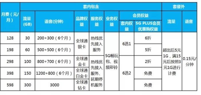中国移动5G套餐个人版资费情况