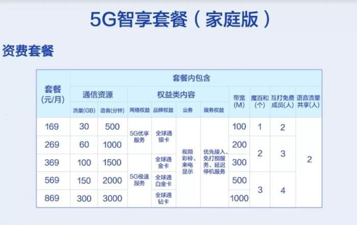 中国移动5G套餐家庭版资费情况