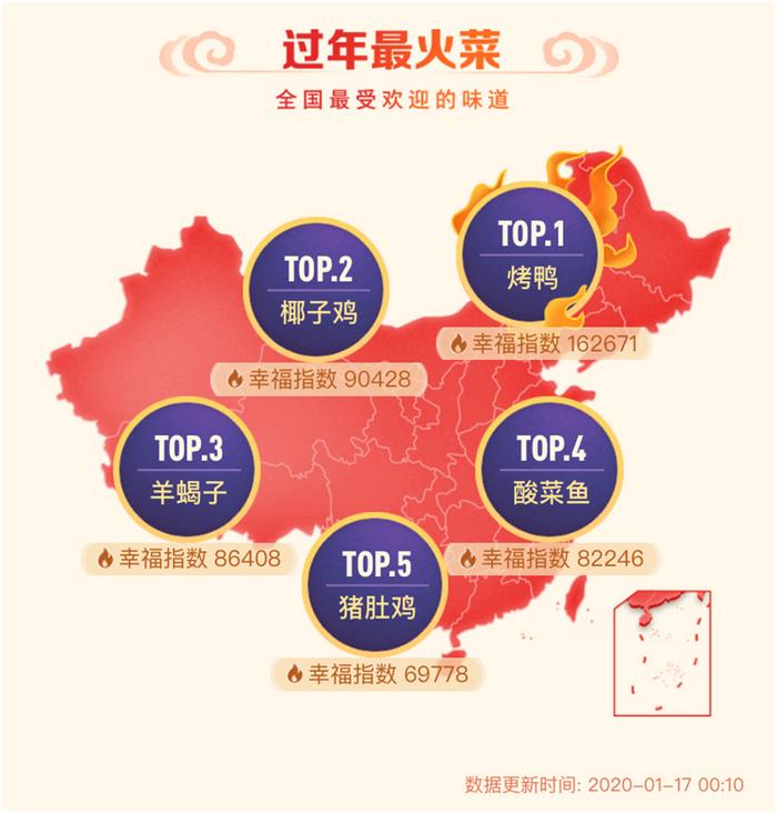 大众点评上最受全国用户喜爱的过年热门菜。
