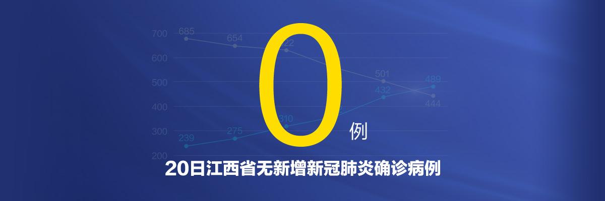 20日江西省無新增新冠肺炎確診病例