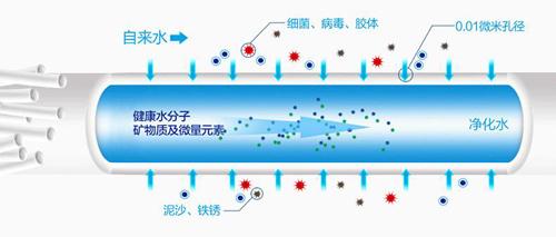 金诗雨净水器第四级UF中空超滤膜达到0.01微米过滤精度2