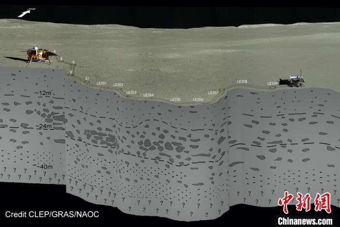 人类首次!中国科学家基于嫦娥四号揭晓月背地下结构