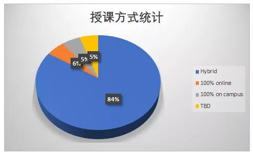 成都七中国际部再出措施全力护航在海外大学校友