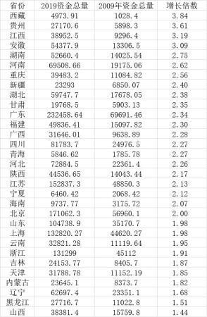 十年来各省份资金总量变化(单位:亿元)