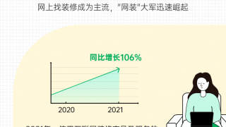 土巴兔大数据研究院最新研报:一站式装修需求用户激增160%
