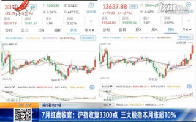 7月红盘收官:沪指收复3300点 三大股指7月涨超10%