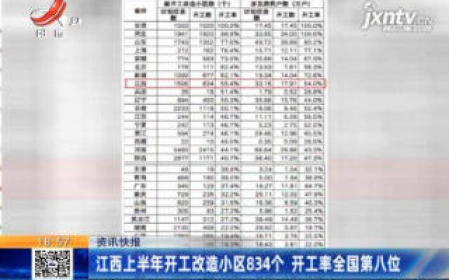 江西2020上半年开工改造小区834个 开工率全国第八位